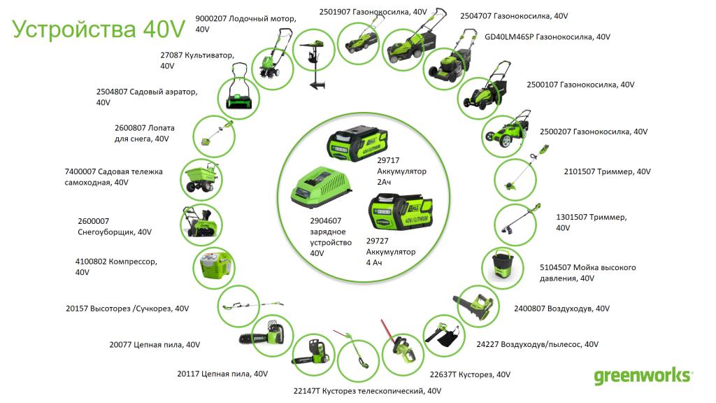 40v greenworks tools